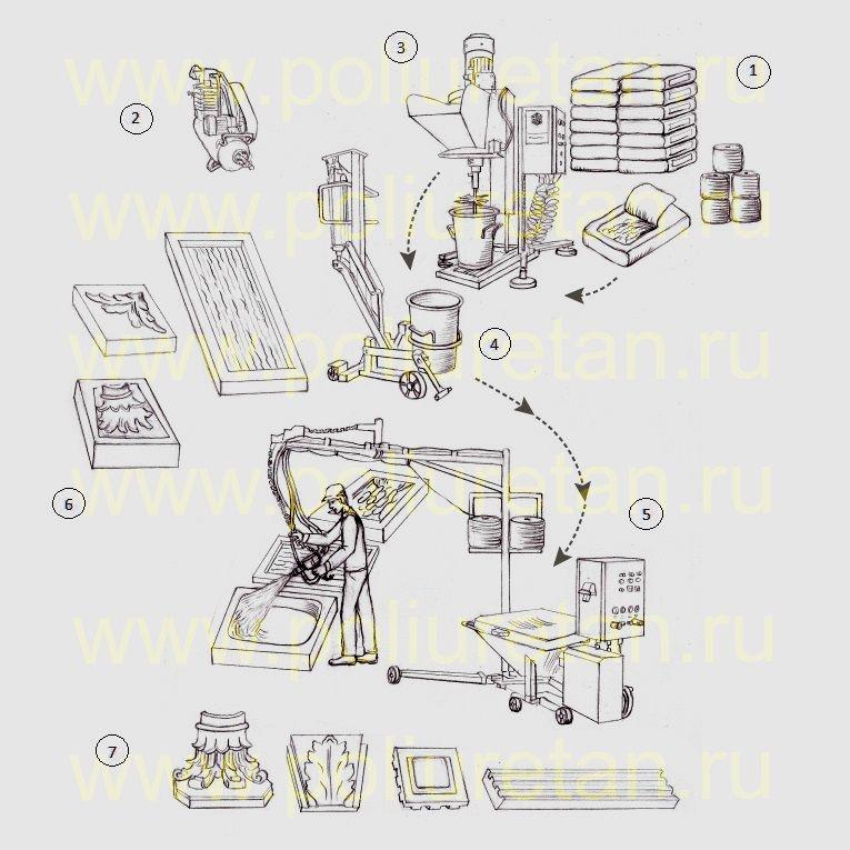 Технология производство фибробетона пропорции бетона м300